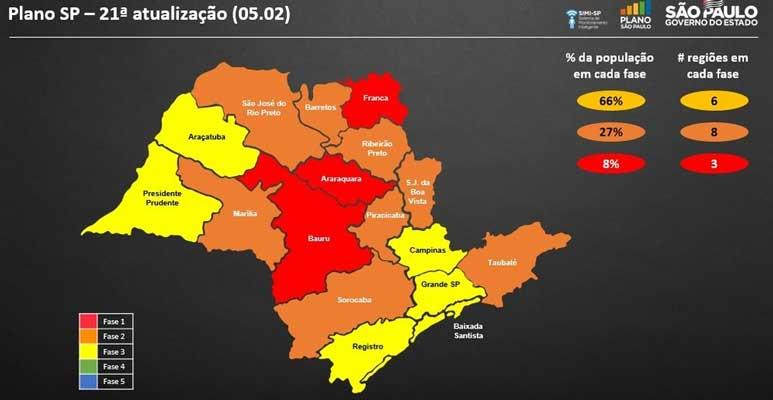 Descalvado e outras 15 cidades da região regridem para a Fase Vermelha do Plano São Paulo.
